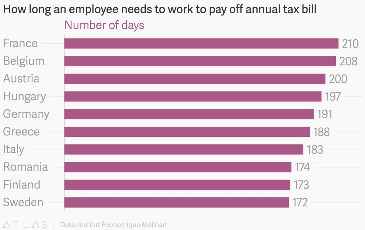 These are the countries that pay the highest taxes in #Europe  http:// wef.ch/2xgtD8d  &nbsp;  <br>http://pic.twitter.com/YZ45RMrVCo