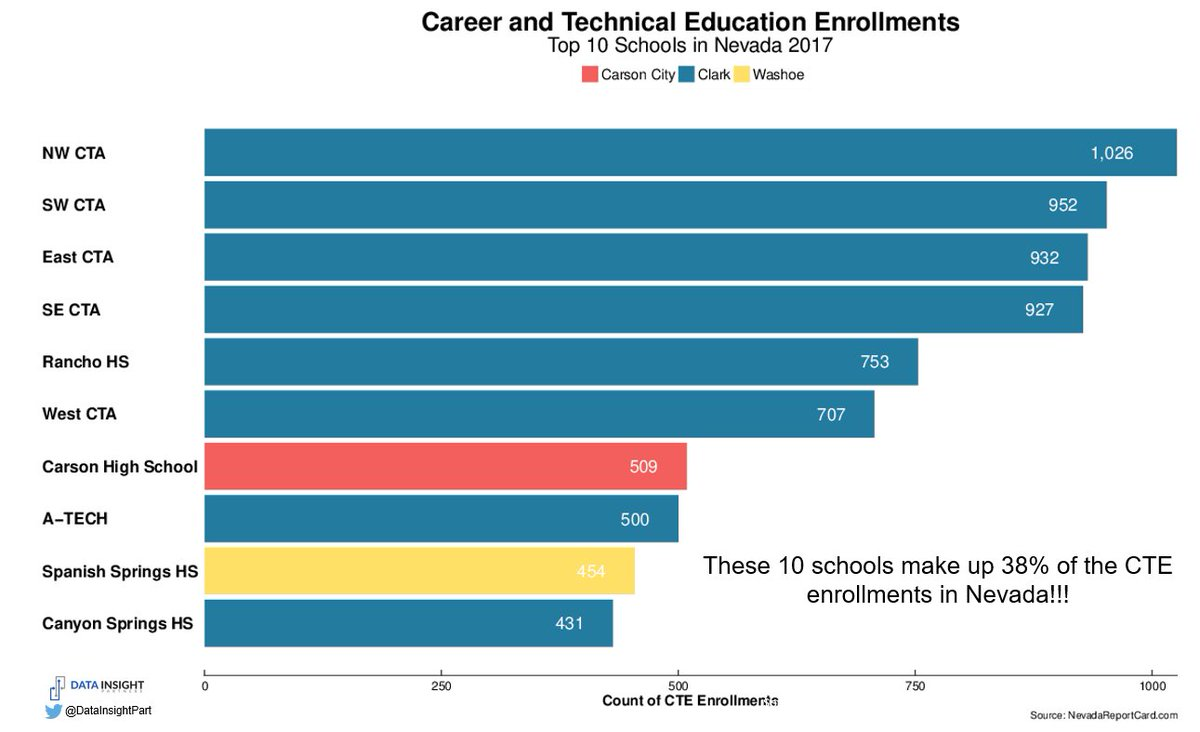 Amazing enthusiasm for Career &amp; Technical Education in #nved People love being part of CTA and magnet programs! #dataviz #edpolicy #eddata<br>http://pic.twitter.com/Y2bWC7p18W
