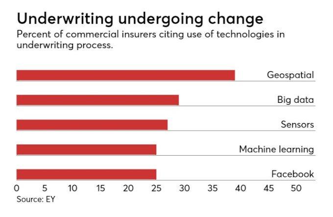 Insurers using predictive analytics  #AI #MachineLearning #BigData #insurtech #fintech #ML #tech   https://www. information-management.com/news/insurance -companies-using-predictive-analytics-to-transform-underwriting &nbsp; … <br>http://pic.twitter.com/lpr0hgtZYj