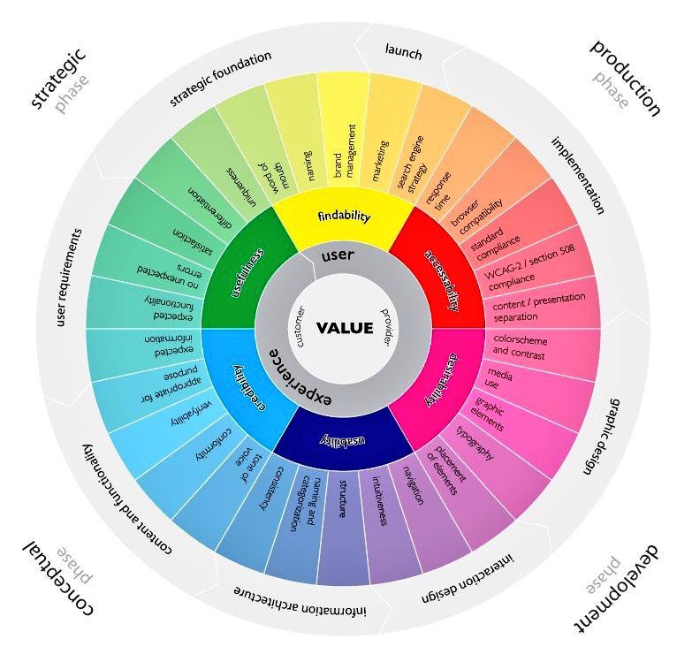 The Wheel of User Experience #UX #Business #DigitalMarketing #inboundmarketing #CX #SMM #designthinking #INBOUND2017 @ipfconline1<br>http://pic.twitter.com/5GrLme09HB