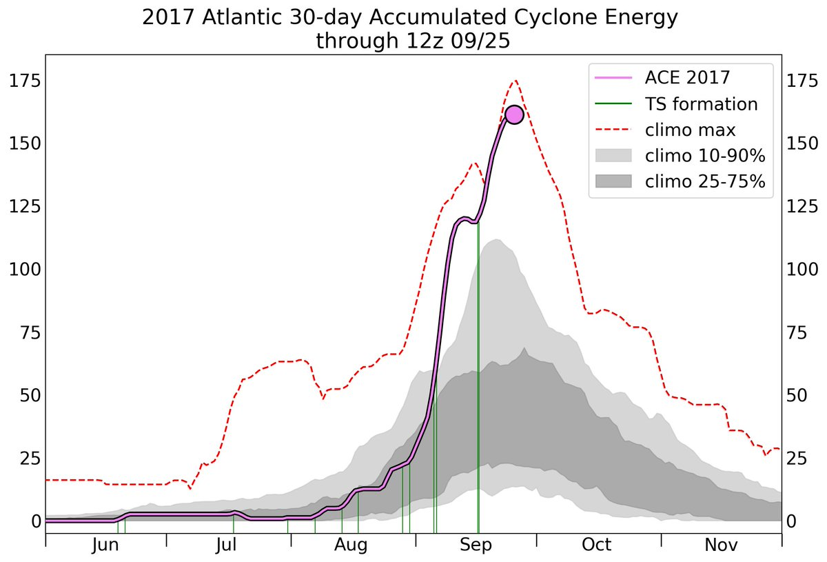 30 days, 6 canes, 4 cat 4+, &amp; 5 spanning 10+ days, has accumulated 161.1 ACE, 2nd only to 2004.  #Harvey #Irma #Jose #Katia #Lee #Maria<br>http://pic.twitter.com/MZ0rBtDNmV