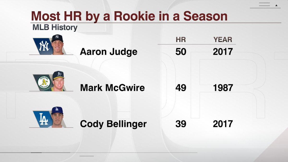 Aaron Judge (@Yankees) is the first rookie to hit 50 home runs in a si...