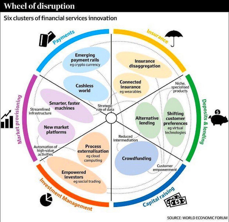 Financial Disruption Wheel  #Fintech #Insurtech #Crypto #BigData #Blockchain #Mgvip #Innovation #Growthhacking #defstar5 #makeyourownlane<br>http://pic.twitter.com/q5ehMZT0UJ