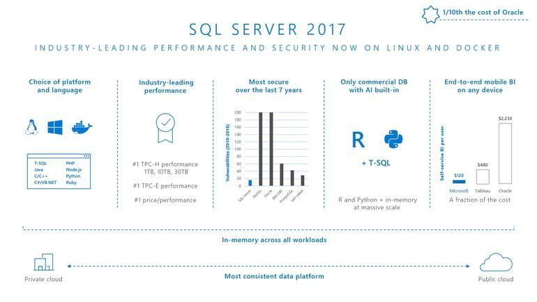 #MSSQLServer 2017 adds #Python, Graph and Runs on #Linux. #BigData #MachineLearning #DataScience #AI #RStats #Hadoop  https:// buff.ly/2wgPOrG  &nbsp;  <br>http://pic.twitter.com/ZteOsVMrE0