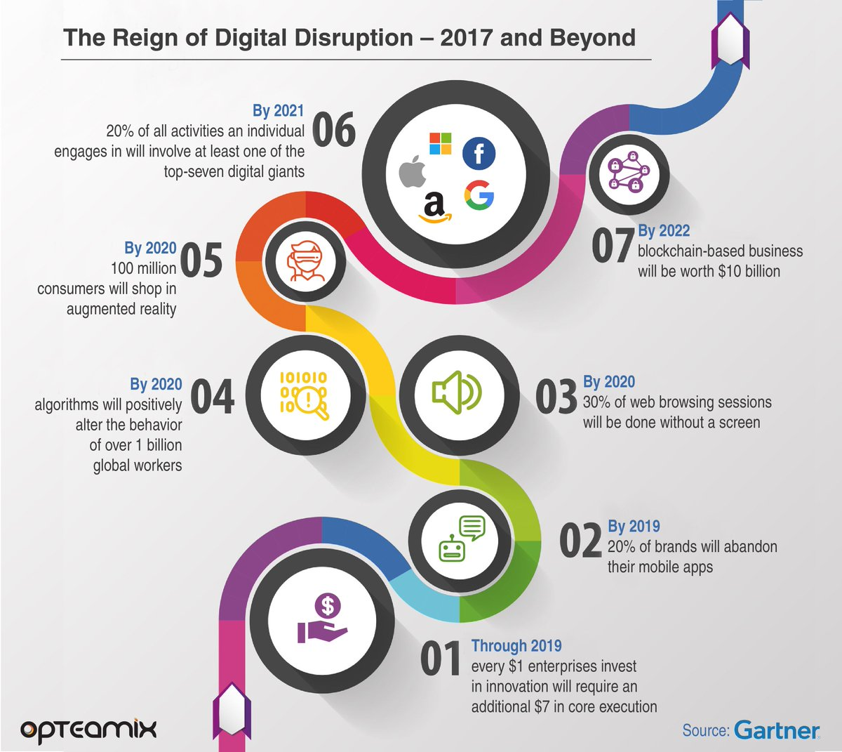 [Infographic] The Reign of #Digital #Disruption   http:// bit.ly/2tax2ki  &nbsp;       #banking #fintech #bigdata #blockchain RT @JimMarous<br>http://pic.twitter.com/WH4xQ2A9gh