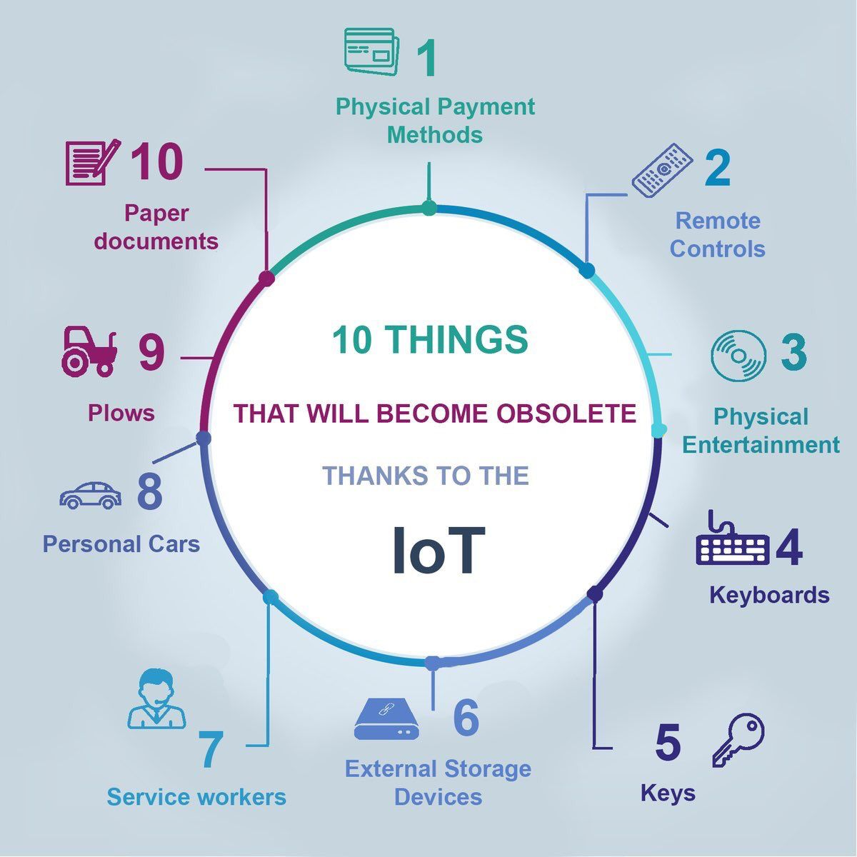 10 things will become obsolete. Thanks to #IoT.  #CyberSecurity #blockchain #MachineLearning #fintech #BigData #AI #CX @Fisher85M<br>http://pic.twitter.com/8bXMMTwBpR