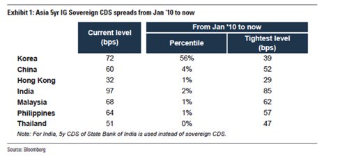 Asian sovereign CDS spreads near historic tights (exc Korea) #emergingmarkets <br>http://pic.twitter.com/h2tRWXstWi