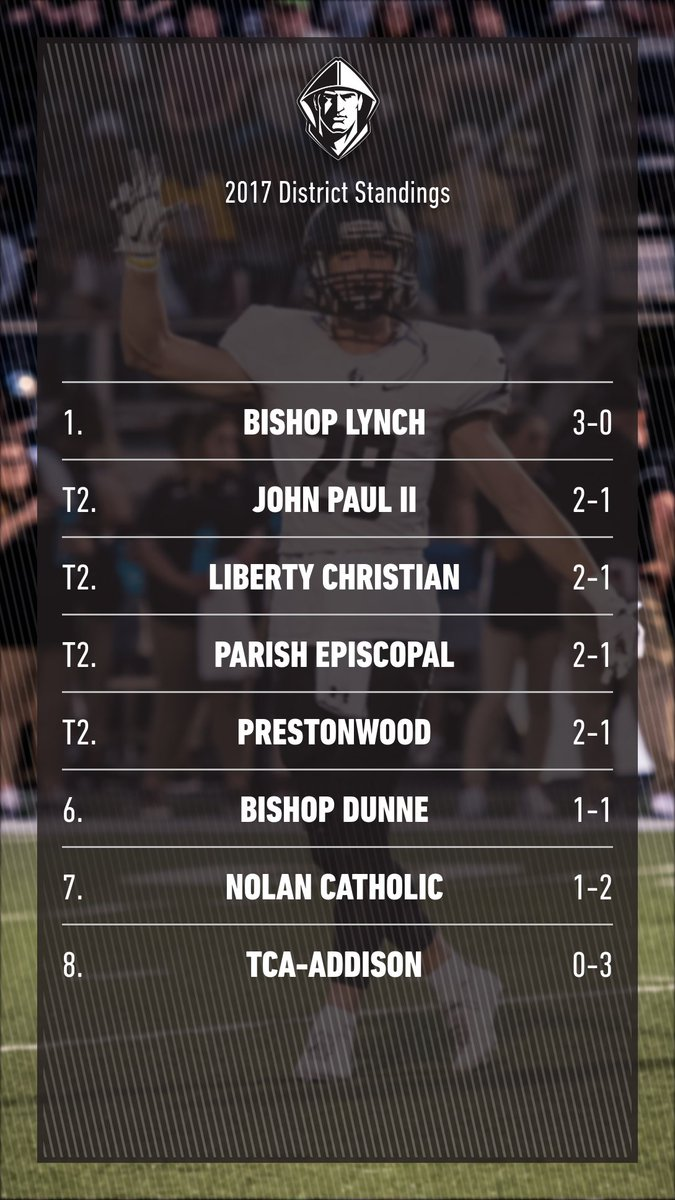 Take a look at the W/L records as district play begins this week! #ONE <br>http://pic.twitter.com/75hEtCrbsn