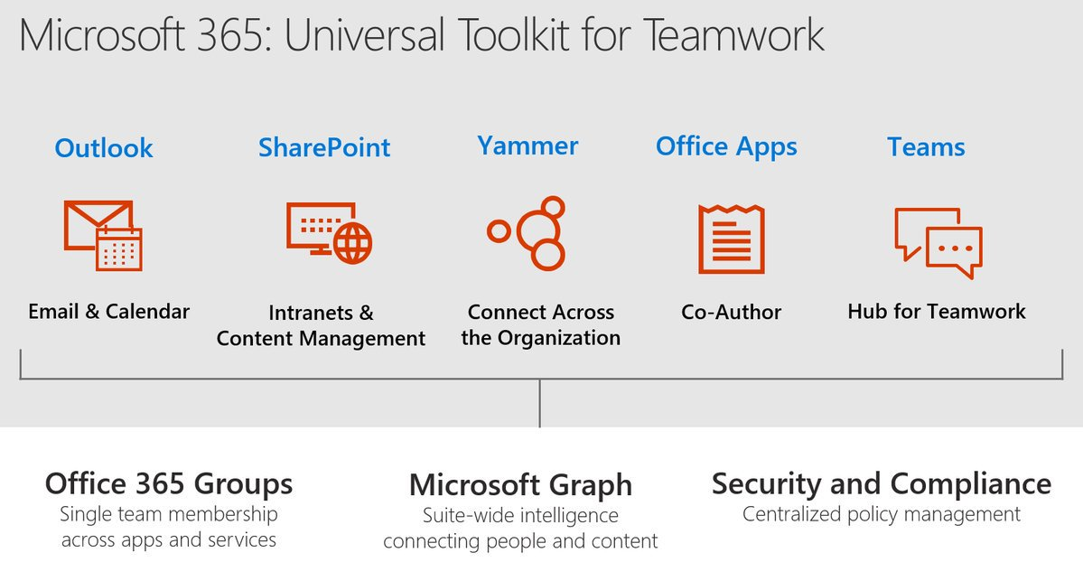 #Microsoft365: Universal Toolkit for #Teamwork. This is how Microsoft sees his new #collaboration succes. #MSIgnite<br>http://pic.twitter.com/UMSEAvTy3V