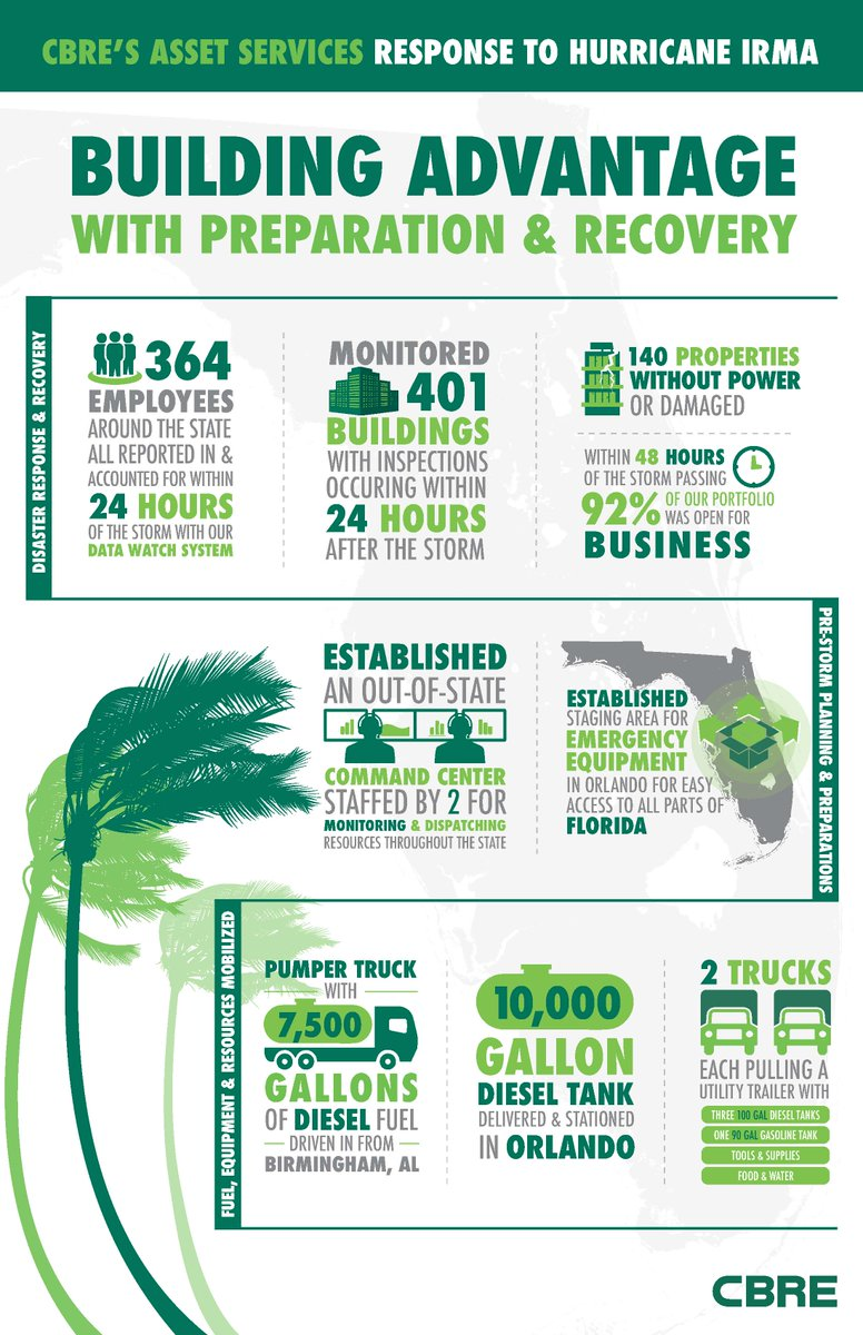 CBRE&#39;s response to Hurricane #Irma by the numbers. @cbreAsstSrvcs<br>http://pic.twitter.com/62EPR6ZIVx