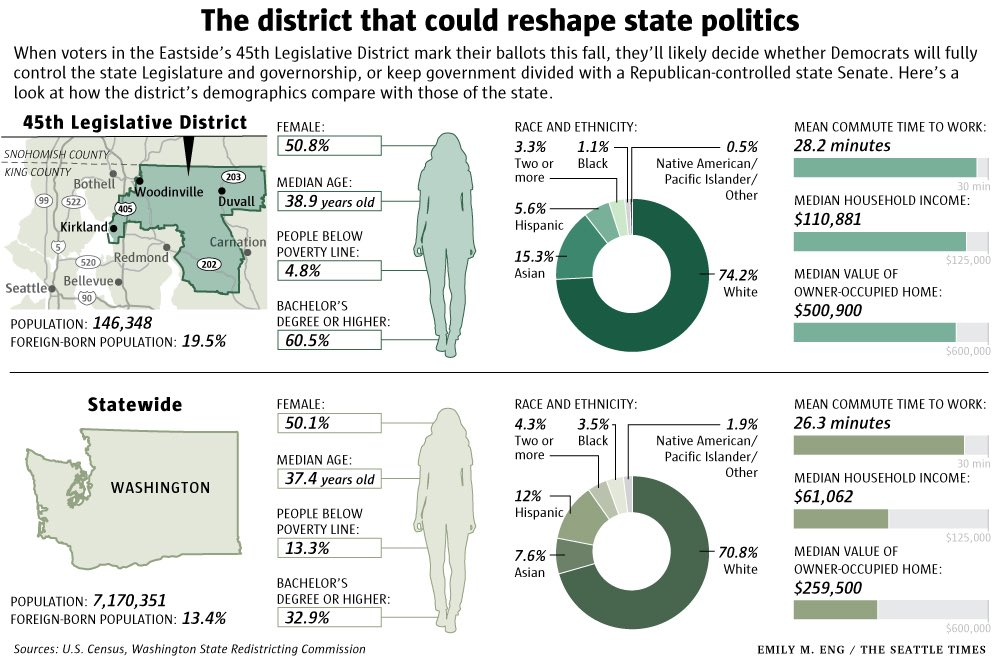 Get to know the district that will determine which party controls WA senate @seattletimes #infographic #dataviz  http://www. seattletimes.com/seattle-news/p olitics/meet-the-district-that-could-change-washington-states-political-landscape/ &nbsp; … <br>http://pic.twitter.com/yekQoB8nQz