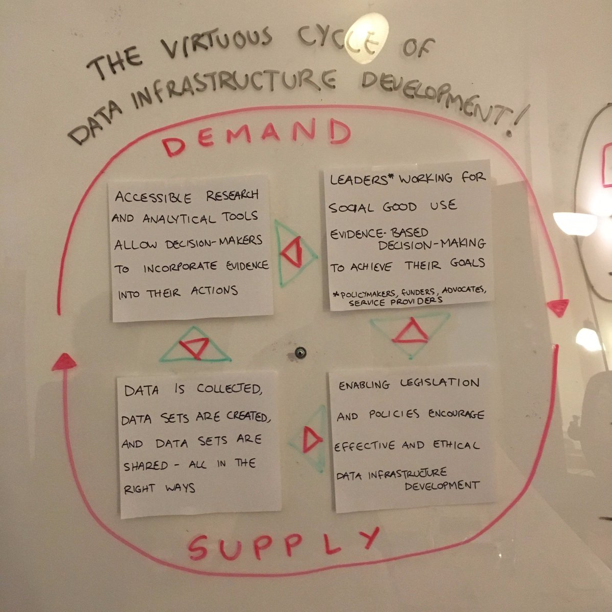 The Virtuous Cycle of Data Infrastructure Development