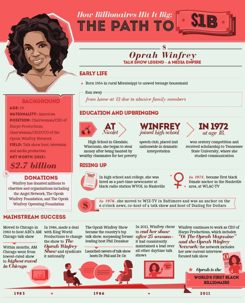 &quot;The reason I&#39;ve been able to be so successful is my focus has never for one minute been about money&quot; @Oprah #womeninbusiness #Media @OWNTV<br>http://pic.twitter.com/bLSdrIhpBg