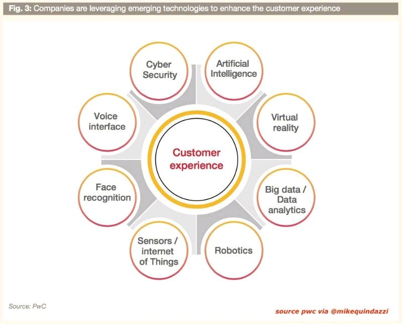 9 emerging technologies to enhance customer experience #AI #BIGDATA #CYBERSECURITY #VR #RPA @MikeQuindazzi<br>http://pic.twitter.com/CL4hQBE8za