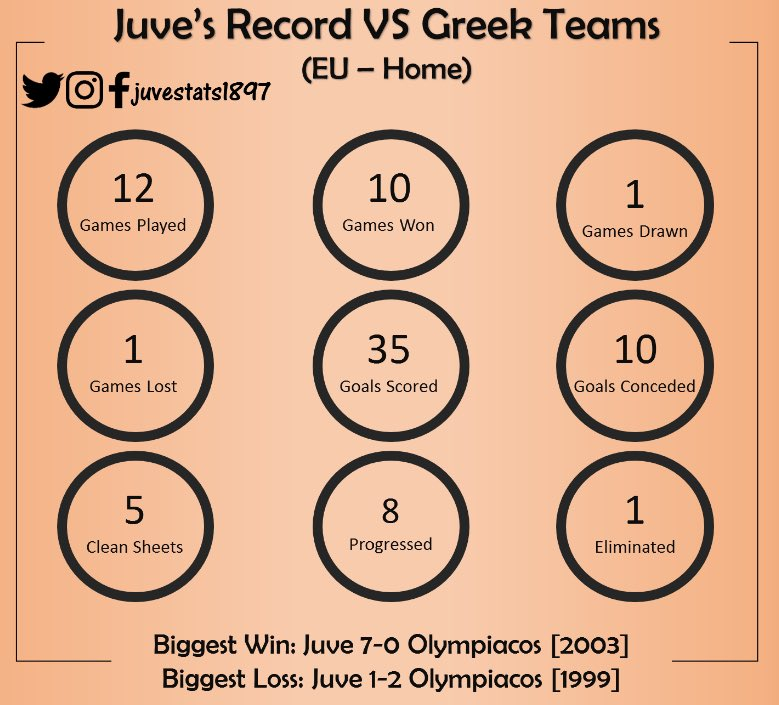 #Juve&#39;s all time record  teams in all European competitions    #ForzaJuve #FinoAllaFine #UCL #JuveOlympiacos<br>http://pic.twitter.com/xTKwD6dKor