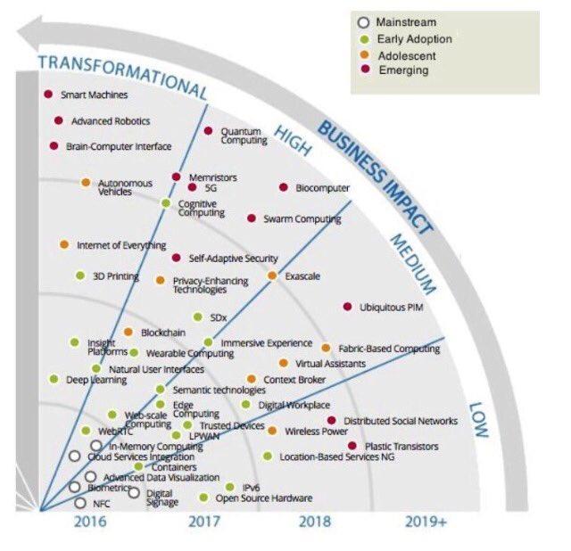 Tech trends that will impact business. #BigData #Fintech #WednesdayWisdom #AI #Marketing #IoT #Tech #startups #innovation #scaleups #VC #UX<br>http://pic.twitter.com/WowFr9qAVb