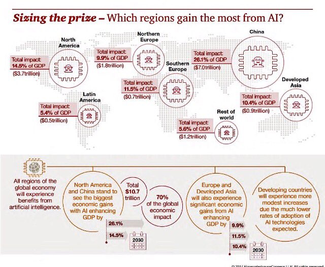 Which regions gain the most from #AI?  #Fintech #defstar5 #Innovation #Tech #Startup #IoT #Cybersecurity #Marketing #Deeplearning #ML<br>http://pic.twitter.com/SYNUxT3ps4