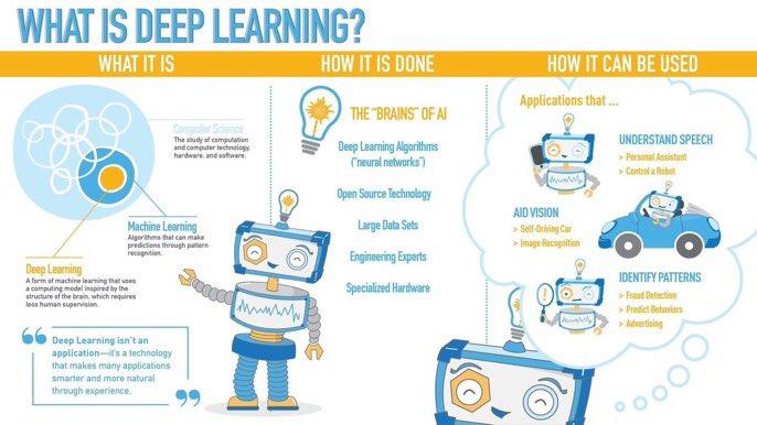 What is Deep Learning?  #AI #BlockChain #DataScience #MachineLearning #Mpgvip #defstar5 #tech #startup #makeyourownlane #fintech #BigData <br>http://pic.twitter.com/LT3EF09Z9D