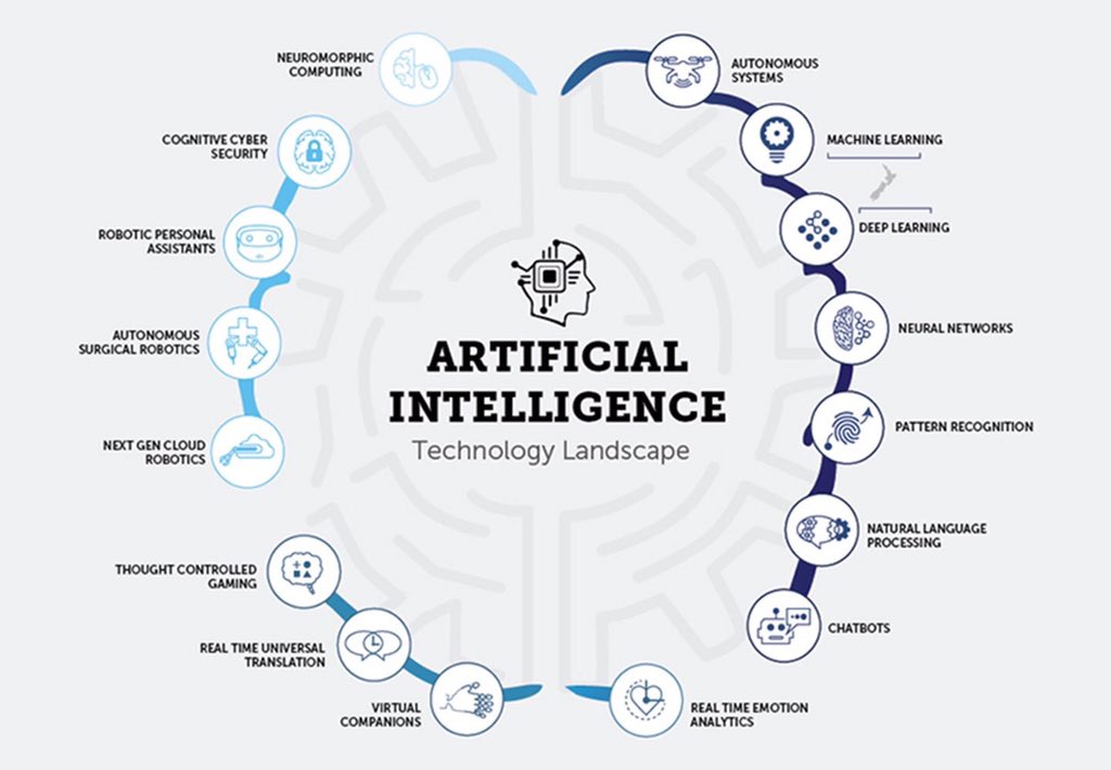 Technology Landscape of #ArtificialIntelligence .A Good #Infographic  #MachineLearning #DeepLearning  #BigData #defstar5 #AutonomousVehicles<br>http://pic.twitter.com/fVmIXO7zHe