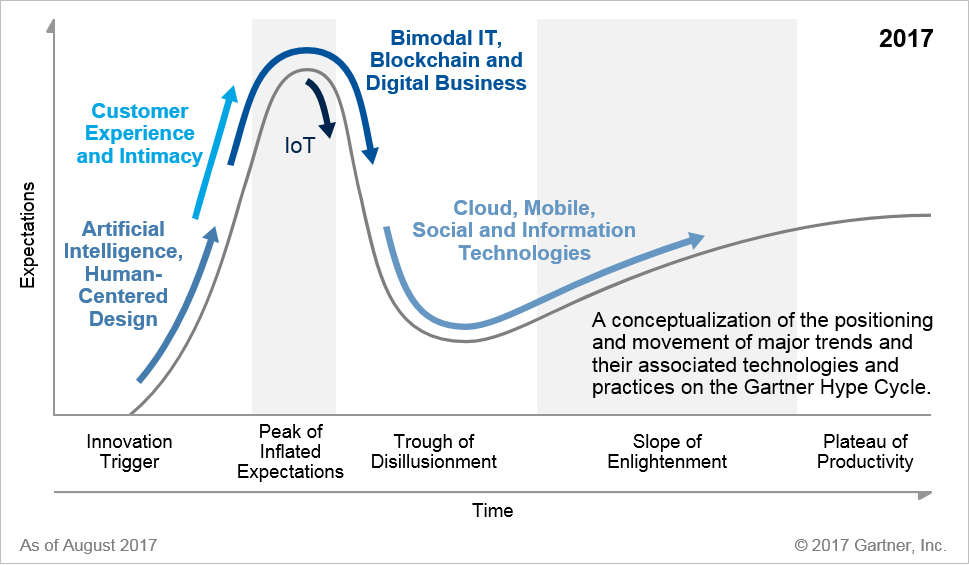 Digital #Disruption Demands Demystification (Hype Cycle Season) by @Barnes_Hank #AI #CX #Blockchain  http:// blogs.gartner.com/hank-barnes/20 17/08/22/digital-disruption-demands-demystification/ &nbsp; …  via @Gartner_inc<br>http://pic.twitter.com/5sC32jM0as