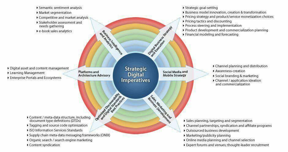 What makes a good #DigitalTransformation #Strategy? #IoT #BigData #AI #Fintech #CIO #UX #techpr<br>http://pic.twitter.com/Tv5kNhwSAr