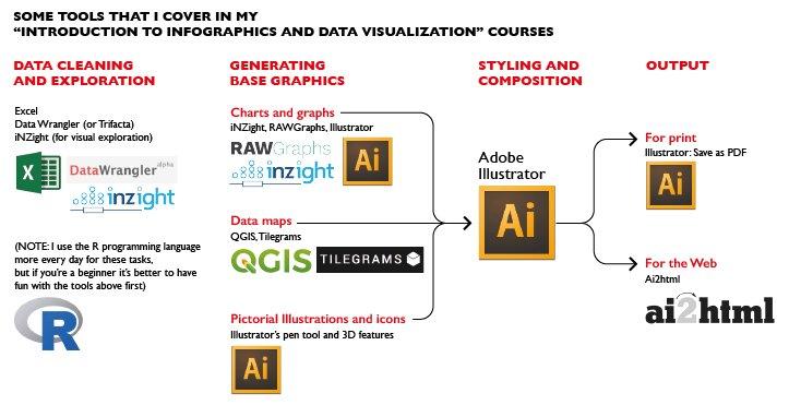 New post: Updated Tutorials &amp; Resources section  http://www. thefunctionalart.com/2017/09/update d-tutorials-resources-section.html &nbsp; …  #dataviz #infographics #ddj #dataVisualization #dataJournalism<br>http://pic.twitter.com/v67KuC1PkF