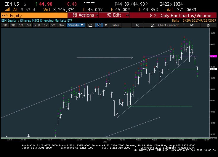 $EEM also showing some meaningful breakdown today as the USD rally begins to gain a bit more traction #EmergingMarkets <br>http://pic.twitter.com/XB98byxhlG