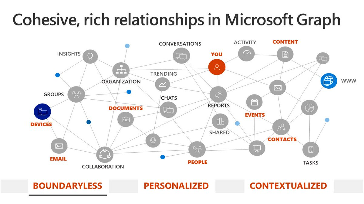 We look at behaviors &amp; use the power of the Microsoft Graph to evolve your #search experience. #MSIgnite @nonstopkat @nmoneypenny<br>http://pic.twitter.com/ckwcJAEdLp