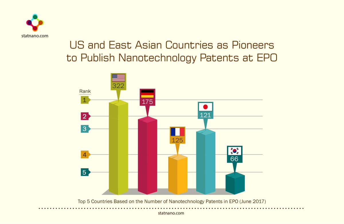 #US and #East_Asian #countries as pioneers to publish #nanotechnology #patents at #EPO  https:// goo.gl/XmxBLt  &nbsp;     #South_Korea #Japan<br>http://pic.twitter.com/HuTH4s3DdF