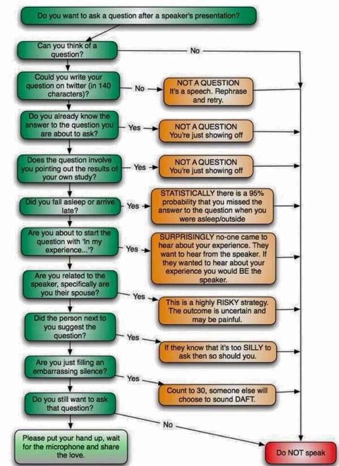 学会で質問する前にチェックすべきプロトコル 3つ目で「その質問をTwitterに書けるか?(140字以内で)」で無理なら「それは質問ではなくスピーチだ。喋るな」というハードル #ツイ廃医クラ万歳