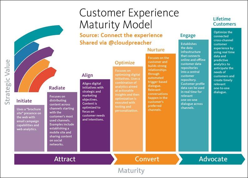 #CustomerExperience Maturity Model; Strategic roadmap of people, processes &amp; #tech for #digitalmarketing success!  #Bigdata #Smartdata #CX <br>http://pic.twitter.com/2R3mGezJcI