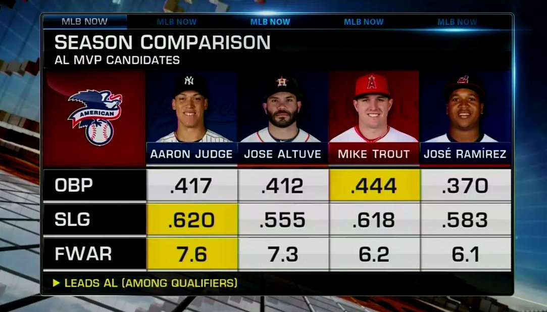 Who gets your vote? #MLBNow
