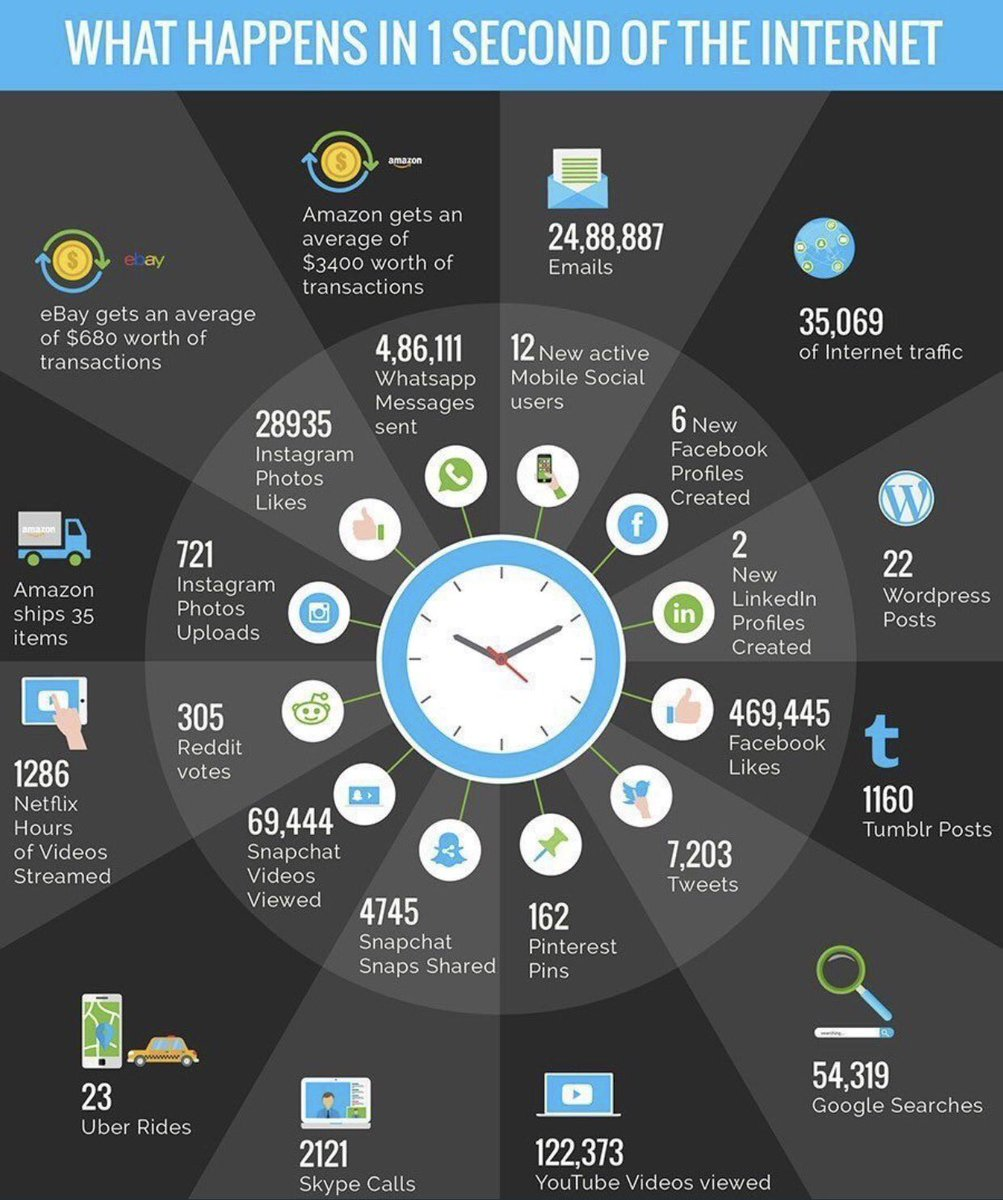 What happens on the internet in 1 second. #innovation #IoT #tech #blockchain #bigdata #disruption #fintech  #vt #SmartCity #MachineLearning<br>http://pic.twitter.com/TNWaNgbw7V