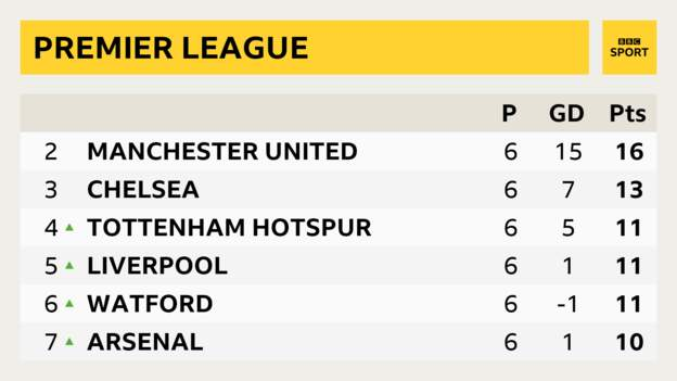 Their win over #WBA moves Arsenal above...