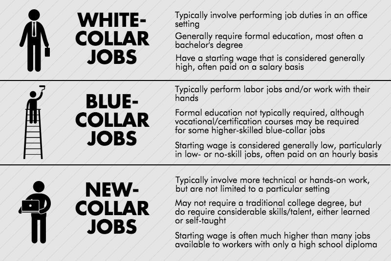 Collar Jobs