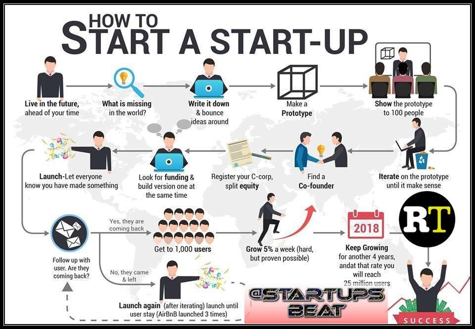 #HowTo Start a #StartUp?! #Infographic#Mpgvip #defstar5 #makeyourownlane #growthhacking #SEO #DigitalMarketing #Start #ml #founders #Mktg<br>http://pic.twitter.com/JwBkb0V0qe