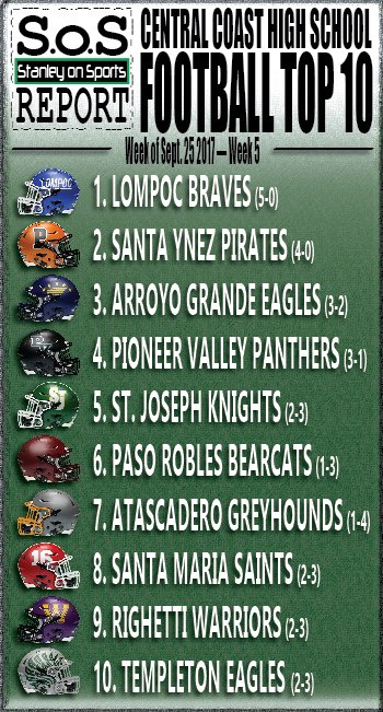JUST UPDATED: @StanleyOnSports football #Top10: @Coach_Lusby continues reign at #1 as the field jockeys for positioning after week 4 action.<br>http://pic.twitter.com/lU26gxdMQ2