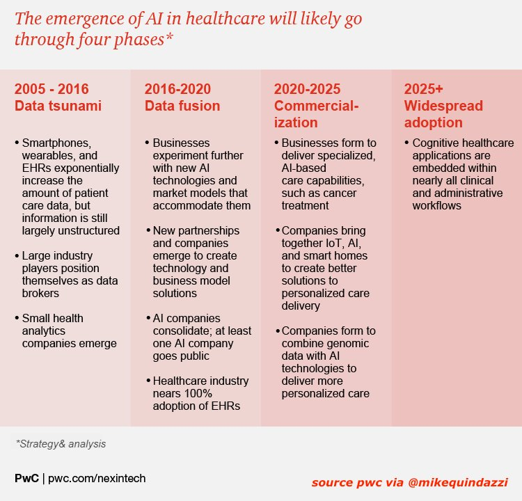 4 stages of #AI in the evolution of #HealthCare. (#HealthTech #Wearables #IoT #BigData #DataScience)  https:// pwc.to/2fINAv0  &nbsp;  <br>http://pic.twitter.com/ayIaaeYQkA