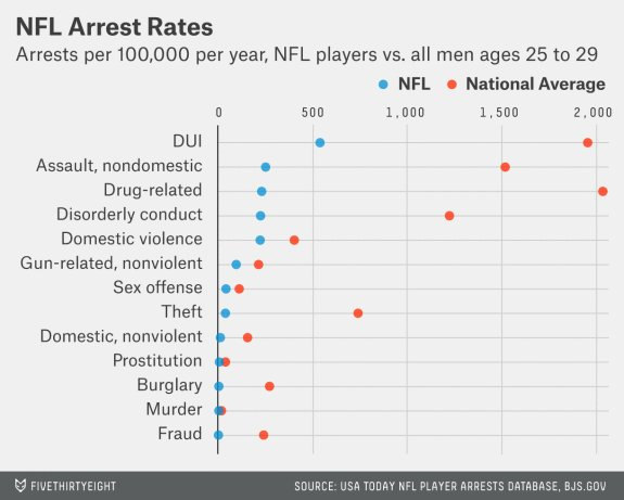 Nfl arrest database
