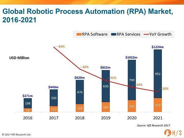 The global market for #RPA #Software and Services expected to reach $1.2 billion by 2021. #robotics #automation  http:// bit.ly/2xq2pg4  &nbsp;  <br>http://pic.twitter.com/8wdZn11TYb