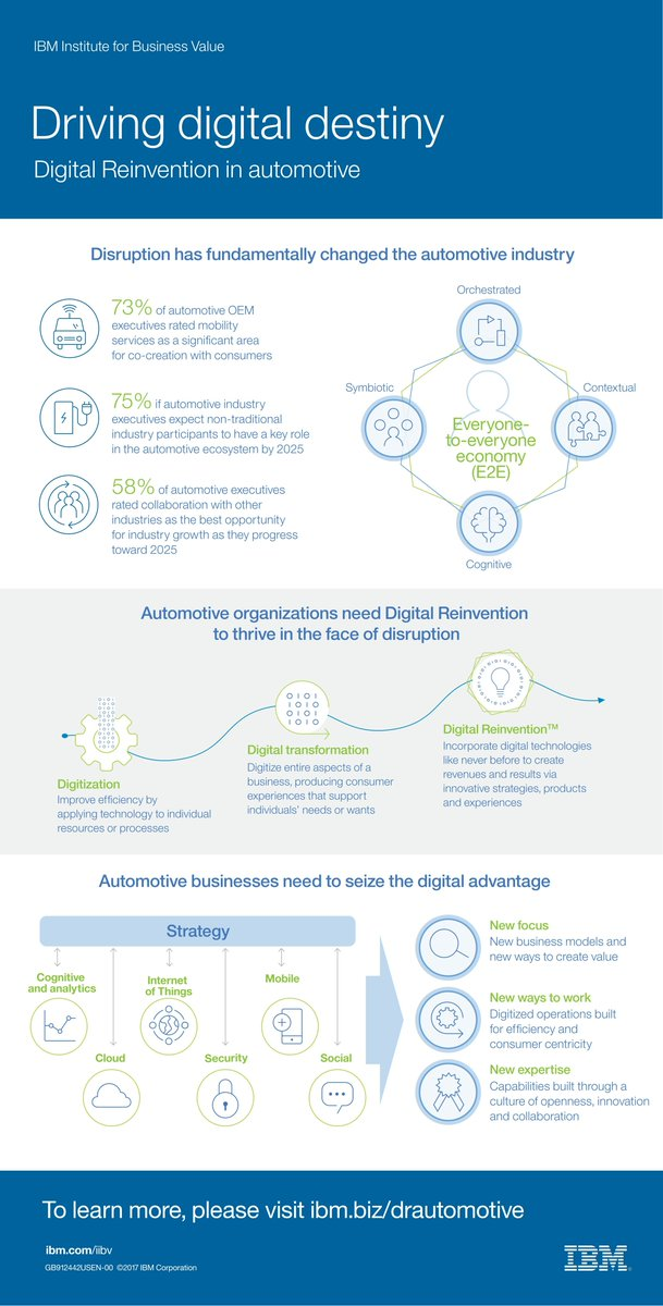 Driving digital destiny #Cognitive #Mobility #Automotive #Auto #Watson #ArtificialIntelligence #AI #InternetOfThings #IoT #IIoT #Industry40<br>http://pic.twitter.com/bEfGvi5954