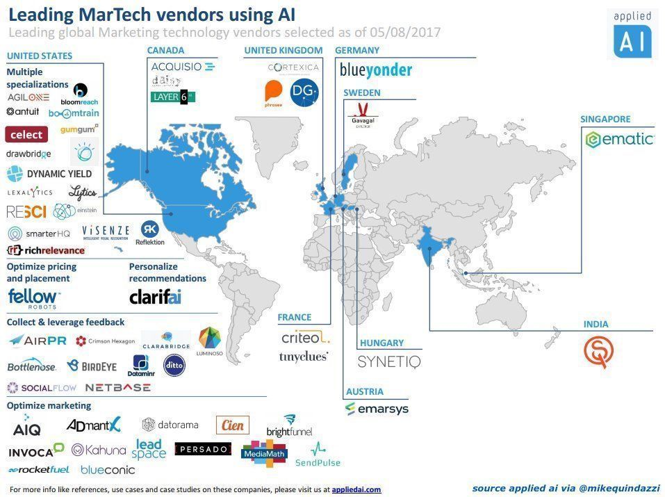 How is your #marketing intelligence? @appliedAIcom shares select #martech vendors leveraging #ArtificialIntelligence. #AI<br>http://pic.twitter.com/2ZlKksi0vx