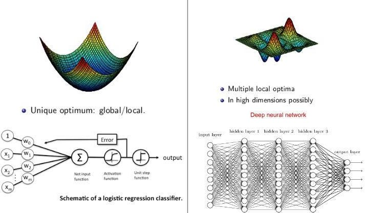 #DeepLearning vs #MachineLearning in one picture:  http:// bit.ly/2y4mjhH  &nbsp;   #abdsc #BigData #DataScience #ML #algorithms<br>http://pic.twitter.com/kfi6MMPDWM