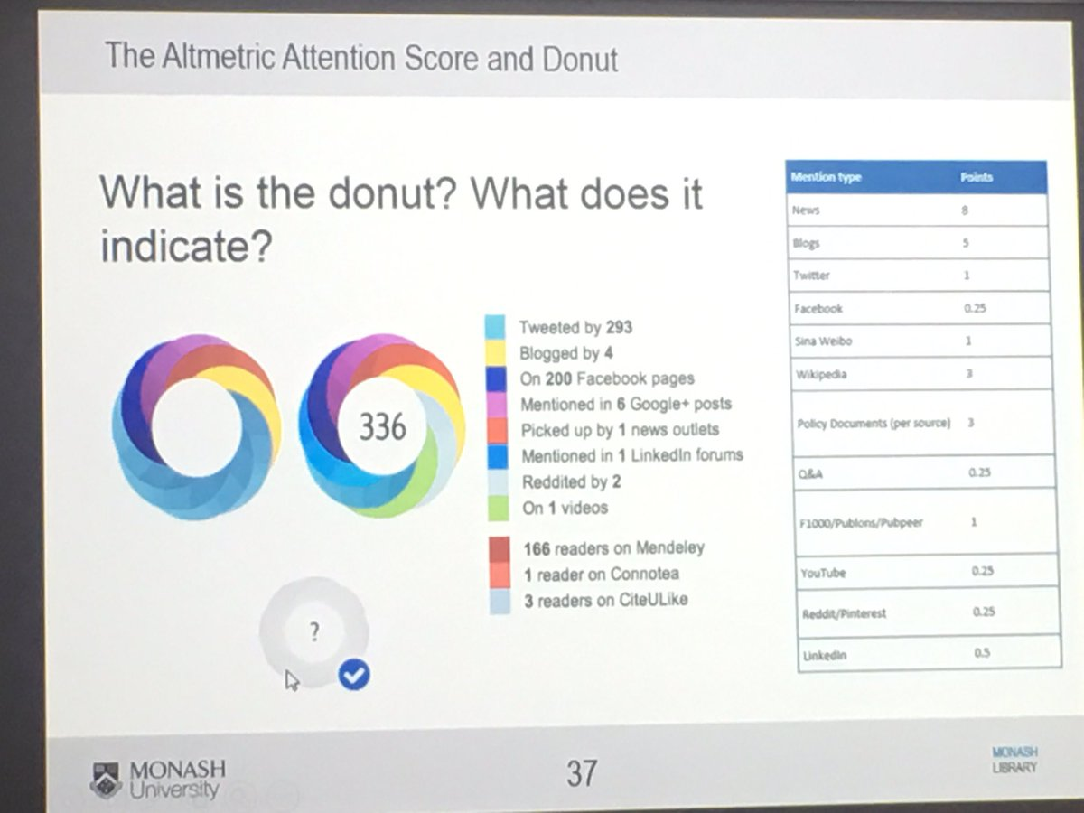 Altmetrics an important metric beyond traditional impact factor etc #researchimpact #ems #paramedic #dcehpp17 @MonashUni @Monash_FMNHS<br>http://pic.twitter.com/XMwQPA60Hj