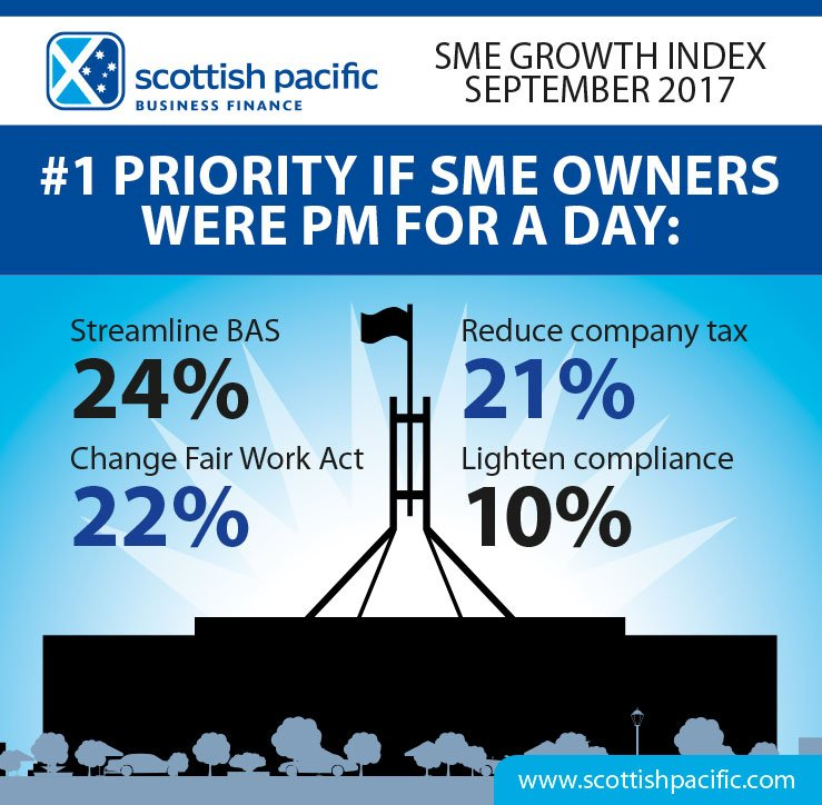 If #SMEs were #PMforaDay their first task would be to streamline #BAS - second to ease #FairWorkAct  http:// ow.ly/jA3Y30foVlF  &nbsp;   #SMEGrowthIndex<br>http://pic.twitter.com/Rq1VfL74e7