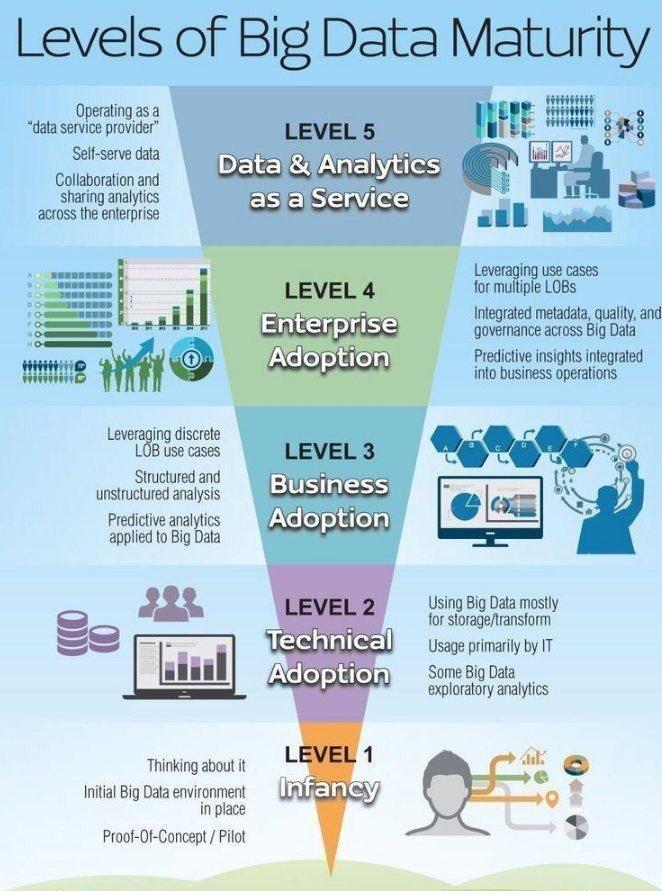 Levels of #BigData Maturity    #IoT #Mpgvip  #Defstar5 #DataScience #Entrepreneur #Startups #SMM #SEO #DigitalMarketing @ipfconline1<br>http://pic.twitter.com/q0CobstAjR