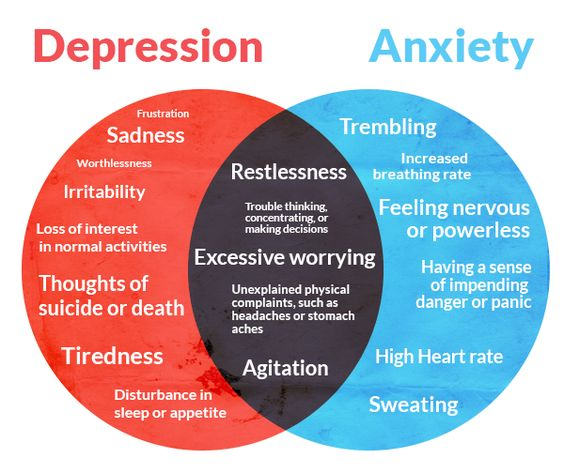 Mental Health 201: Anxiety and Depression by Lindsey ...
