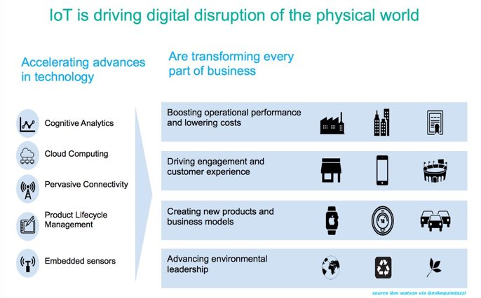 #IoT is driving #digital disruption in the physical world! #AI #MachineLearning #DataScience @MikeQuindazzi #IIoT #DigitalTransformation<br>http://pic.twitter.com/C7NQYkHCio