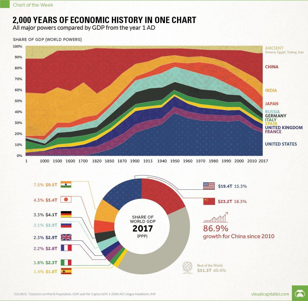 2,000 Years of #Economic History in One Chart.  #dataviz #economics #Infographics #ediplomacy<br>http://pic.twitter.com/1GT9vpT44n