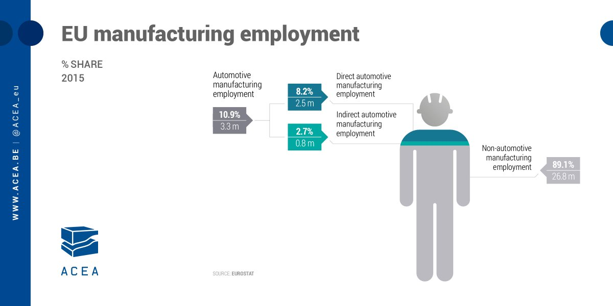 Infographic: almost 11% of EU manufacturing #employment is in the #automotive sector, representing 3.3 million jobs<br>http://pic.twitter.com/Xzi2Ja4tMj